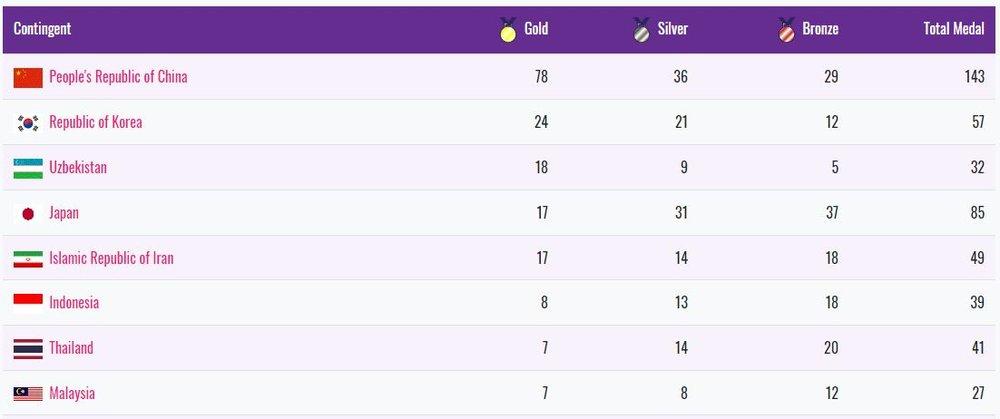 Iran gets 3 more gold, takes tally to 49 at Asian Para Games