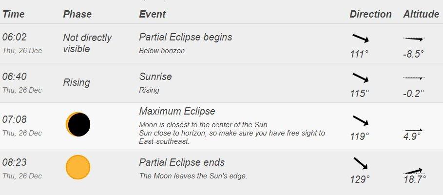 Kish Island best spot to observe partial solar eclipse